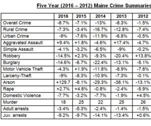 Crime in Maine Down 8.7 Percent