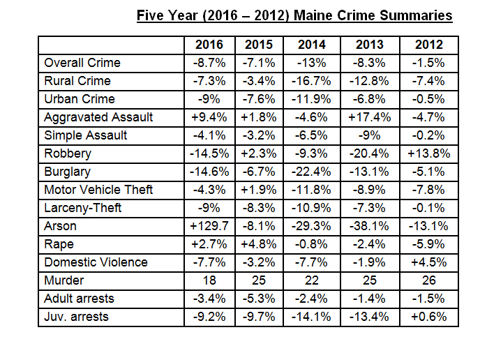 Crime in Maine was down 8.7 percent from 2015 to 2016.
