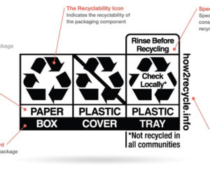An example of a label for a multiple-component package from the How2Recycle website, how2recycle.info.